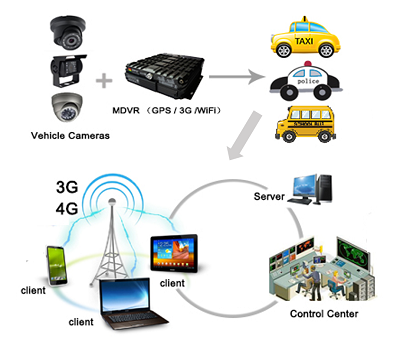 IVMS - Intelligent Vehicule Monitoring Solution